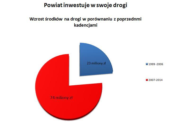 Powiat Inwestuje w Drogi